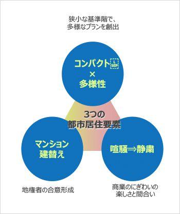 「渋谷・公園通り」の住まいを実現する都市居住の3要素