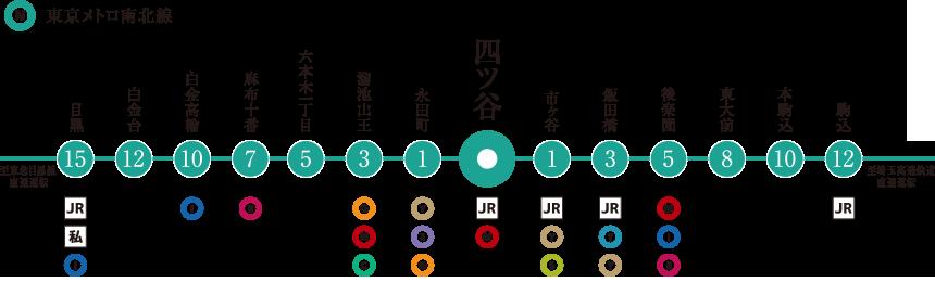 JR中央線; 東京メトロ南北線